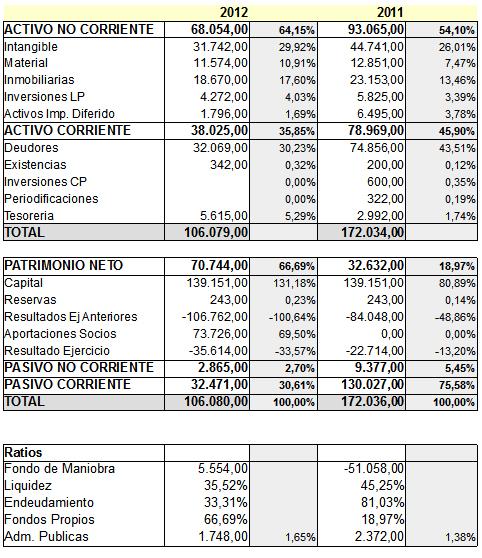 cuentas villarreal2 - Análisis de las cuentas del Villarreal CF