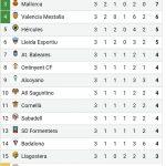 ¡¡El Villarreal B ya es líder en solitario!!