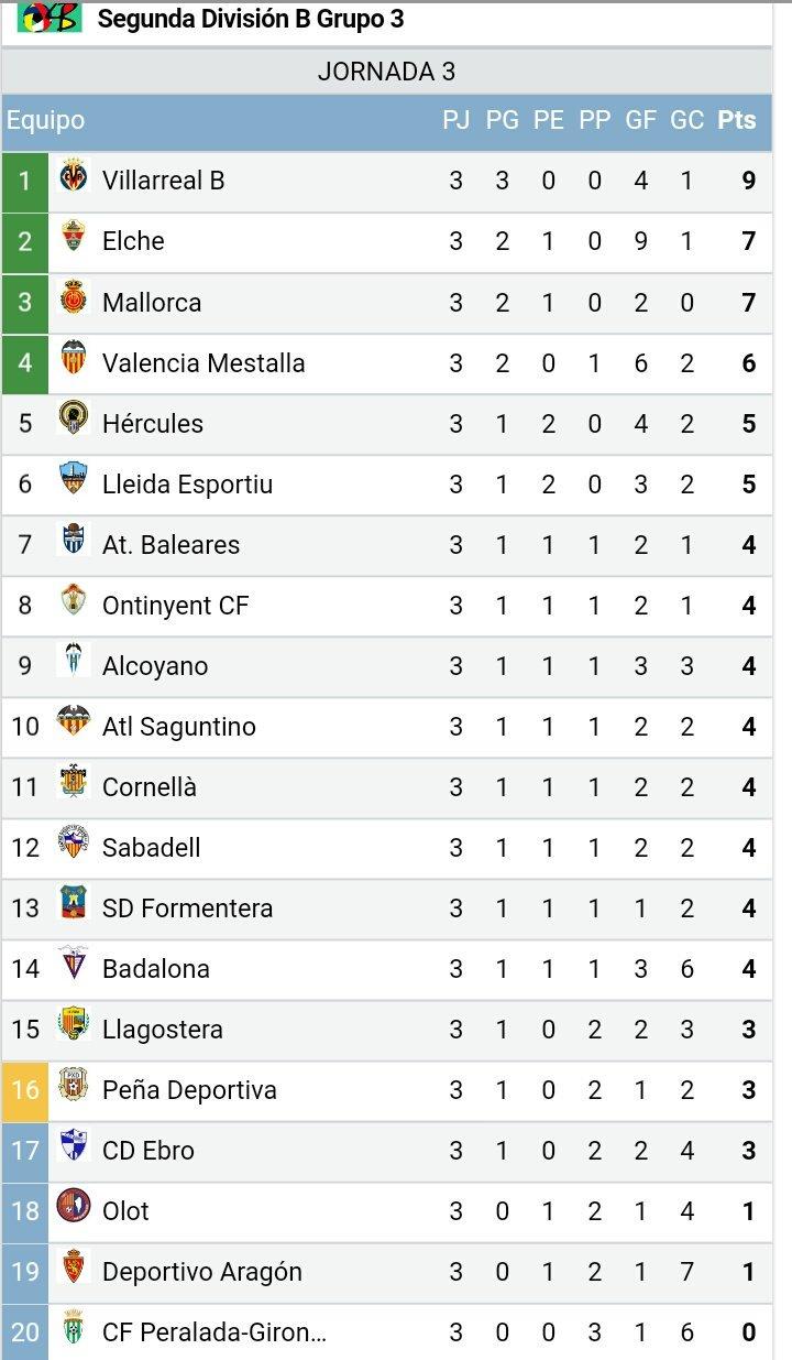DI016GAWsAAZmPW.jpg large - ¡¡El Villarreal B ya es líder en solitario!!