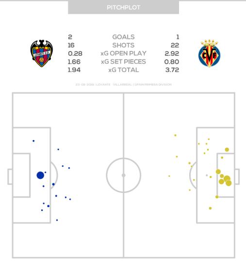 goles esperados por tipo de jugada - Después de dos jornadas