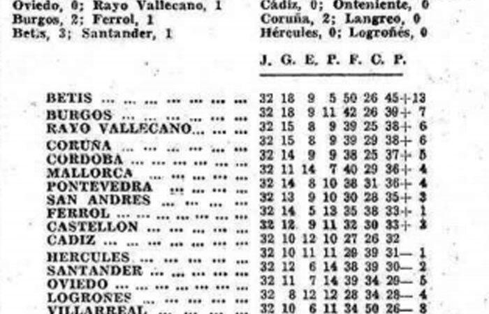 El Villarreal un 11 de abril
